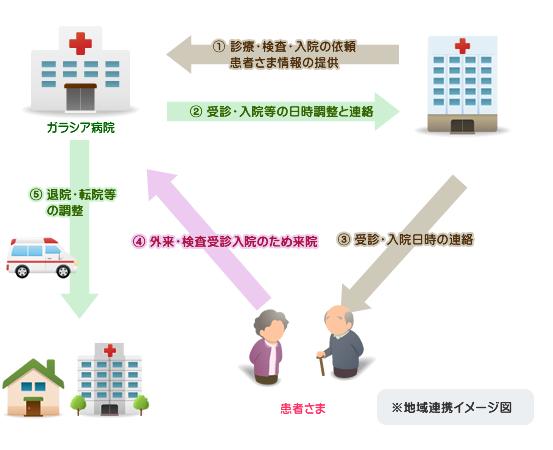 地域連携イメージ図